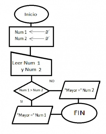 Enseanzas de informtica clasificacin diagrama de flujo clasificacin diagrama de flujo ccuart Gallery